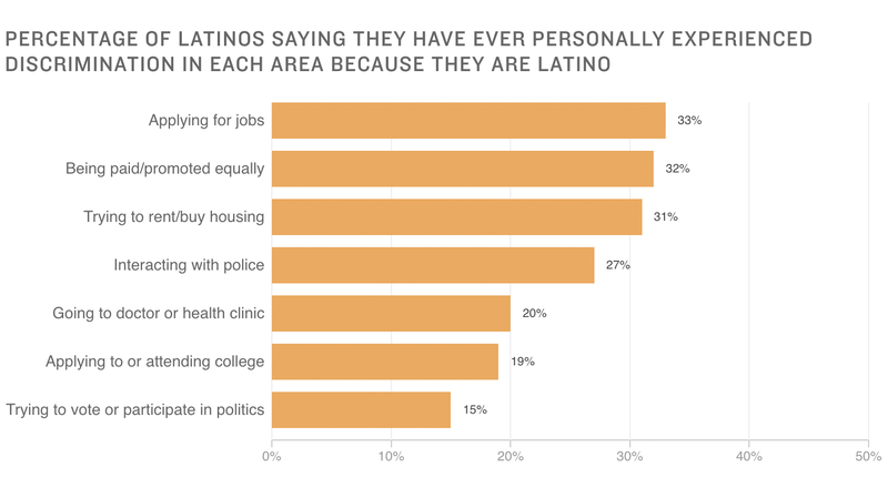 Poll: 1 In 3 Latinos Report Discrimination Based On Ethnicity