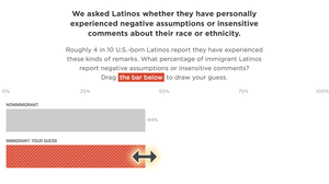 There's An Immigration Gap In How Latinos Perceive Discrimination