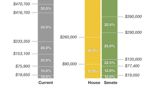 CHART: How The Republican Tax Overhaul Would Affect You