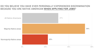 Poll: Native Americans See Far More Discrimination In Areas Where They Are A Majority