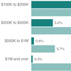 CHARTS: Here's How GOP's Tax Breaks Would Shift Money To Rich, Poor Americans