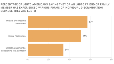 Poll: Majority of LGBTQ Americans Report Harassment, Violence Based On Identity