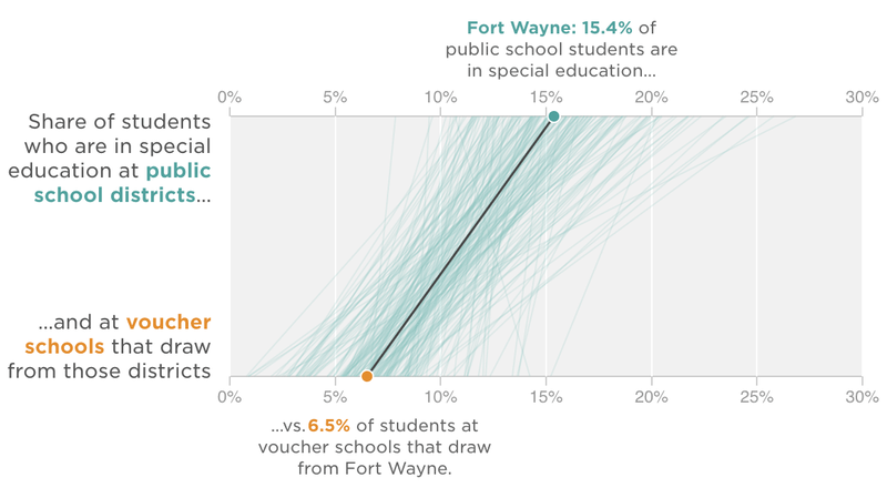 An NPR Ed investigation earlier this year found that in most Indiana school districts, voucher schools underserved special education students.