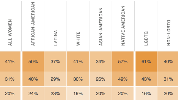 Among women, personal experiences with discrimination vary by race, ethnicity and LGBTQ identity