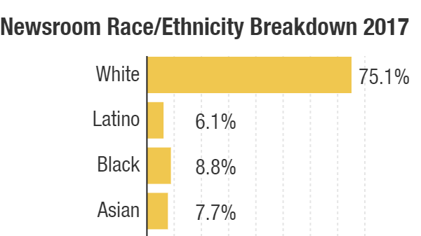 NPR's Staff Diversity Numbers, 2017