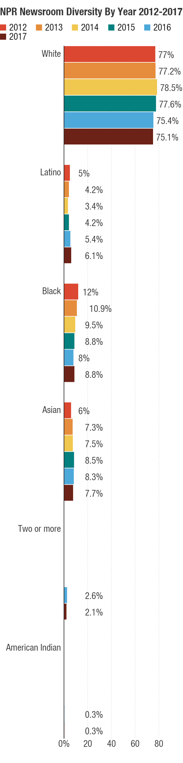 f271033f5b779 NPR s Staff Diversity Numbers