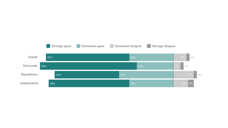 Poll: American Attitudes on Sexual Harassment