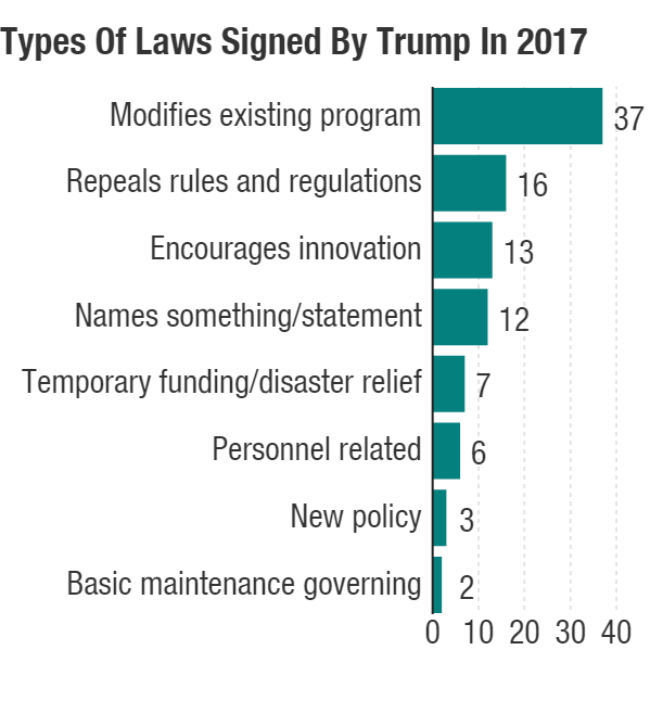 trump signed 96 laws in 2017 here is what they do and how they