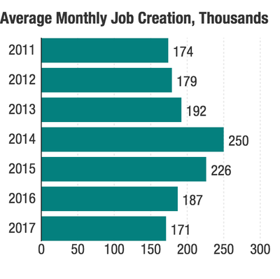 Job creation by month