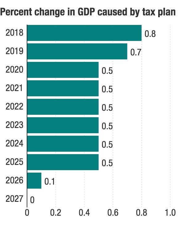 TCJA GDP chart