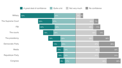 Here's Just How Little Confidence Americans Have In Political Institutions