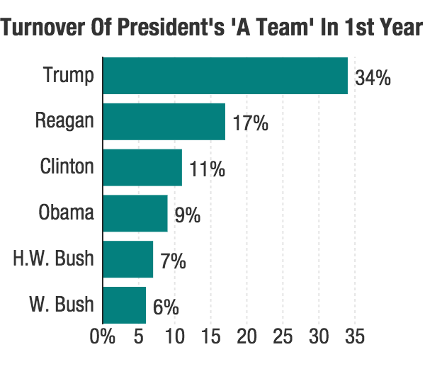 Turnover in presidents' first years