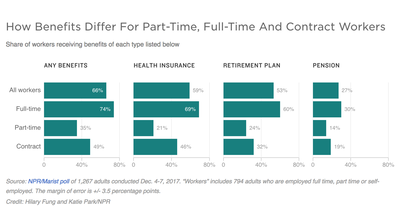 Freelanced: The Rise Of The Contract Workforce