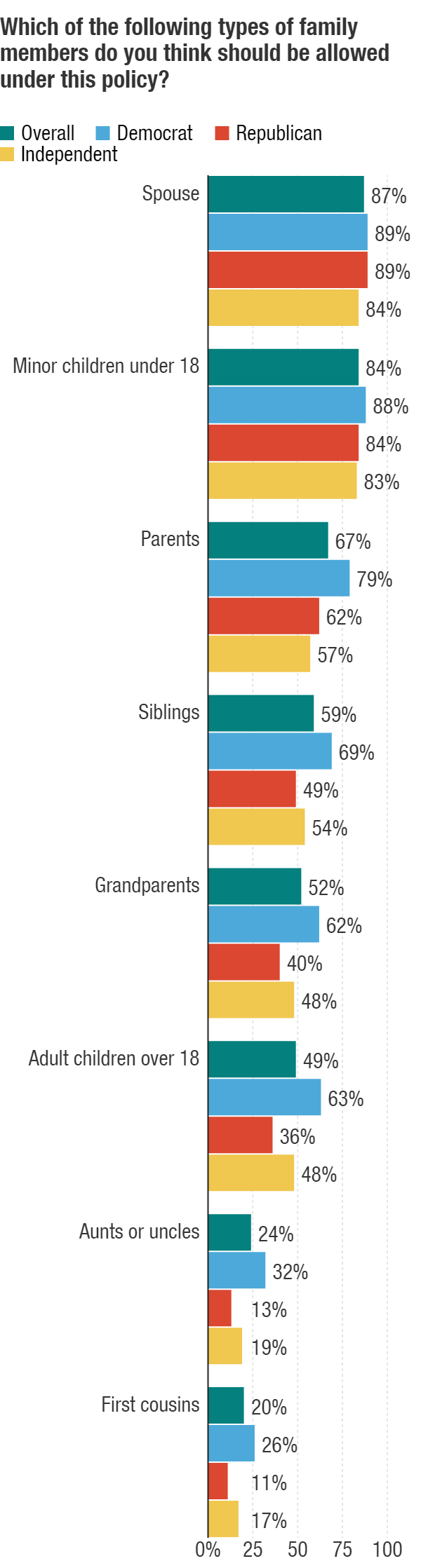 The NPR/Ipsos poll asked about which types of family members should be allowed to be brought over by immigrants to the United States.