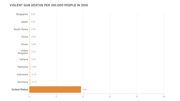 Violent gun deaths per 100,000 people in 2016
