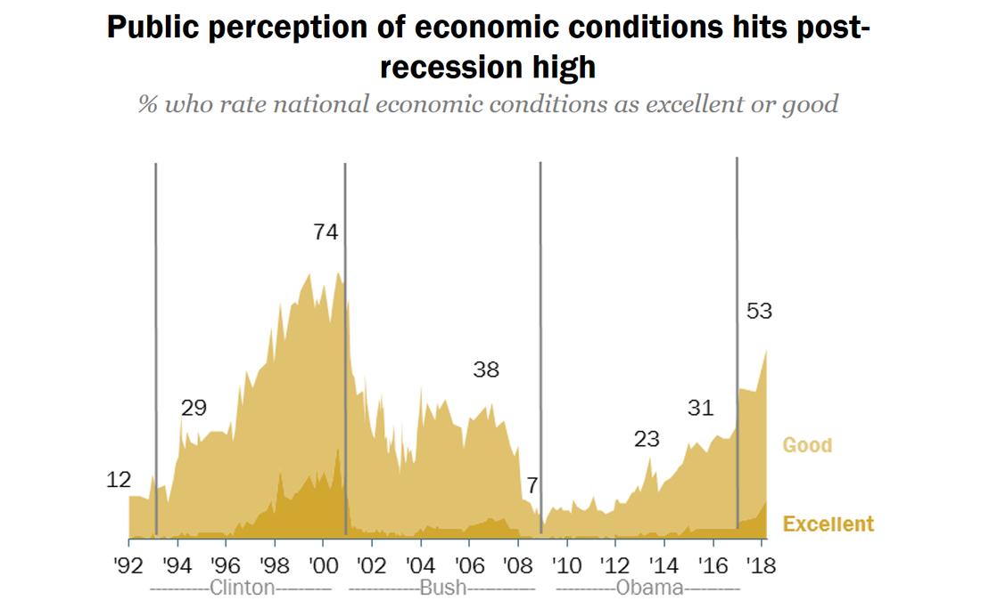 Pew economy