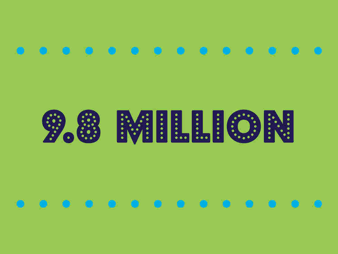 9.8 Million