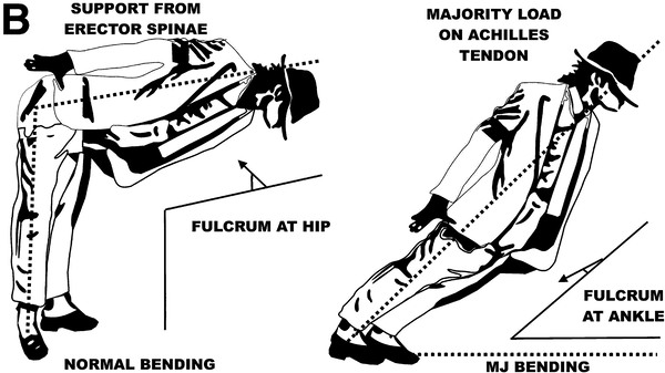 Michael Jackson puts all of the pressure of his dance move on the Achilles tendon.