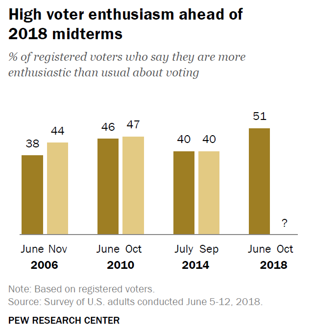 Enthusiasm is high ahead of the 2018 midterms
