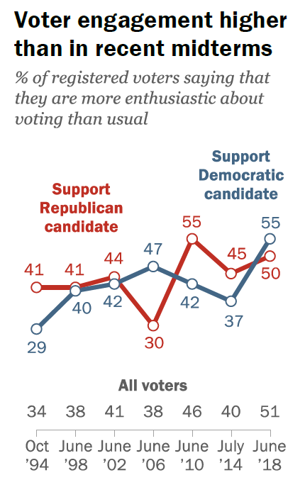 Democrats have a slight advantage in enthusiasm over Republicans.