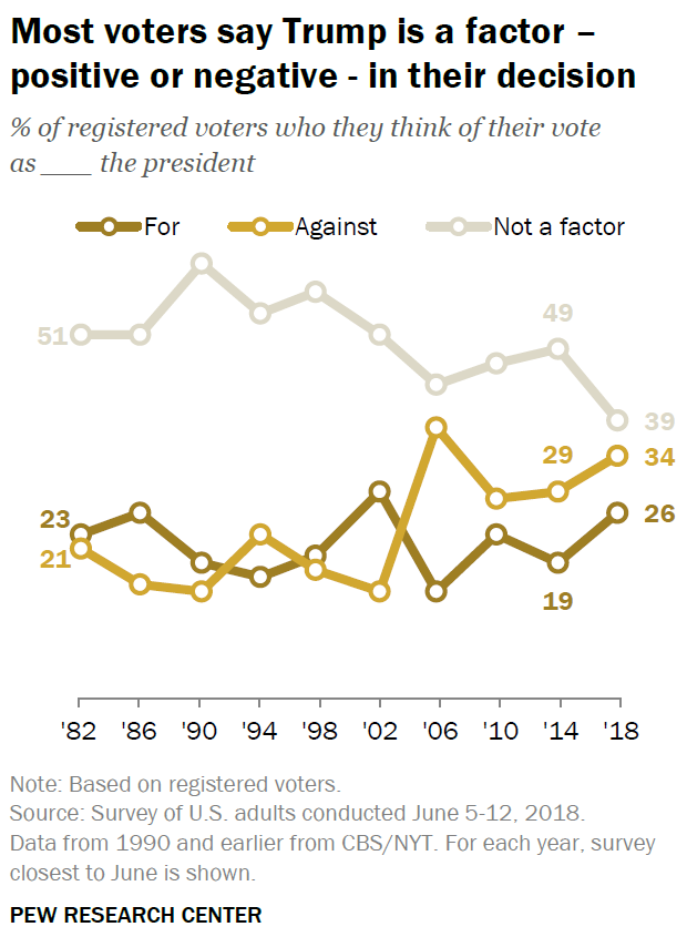 More voters are saying the president is a factor in their vote than at any time in 30 years.