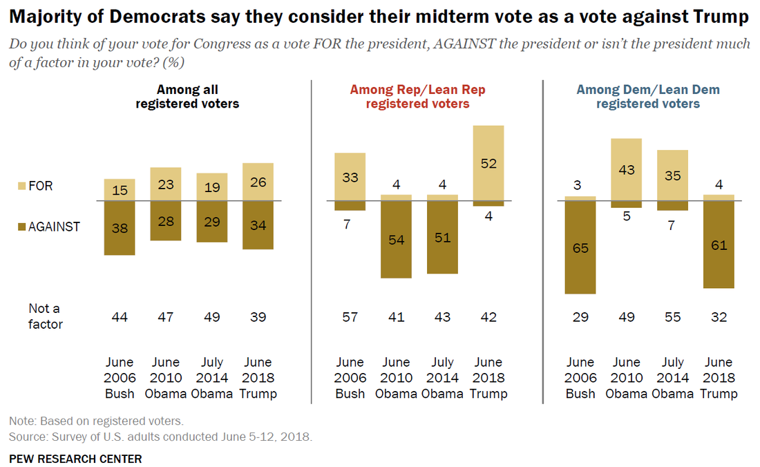 A majority of Republicans say their vote is for Trump, while a majority of Democrats say there's is against him.