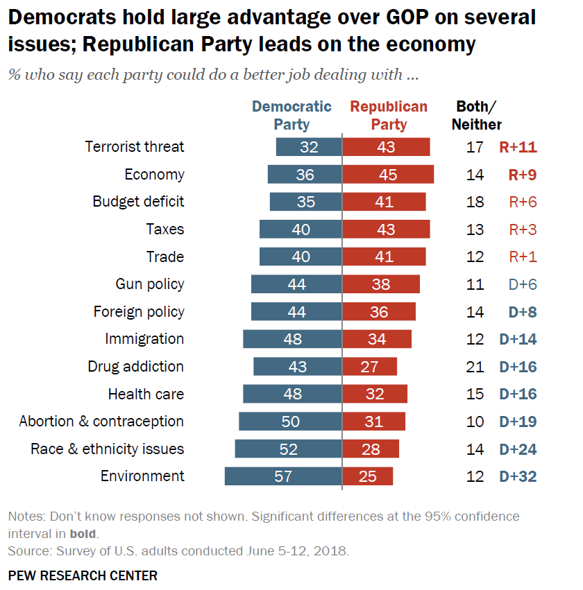 Democrats have large advantages on lots of issues, but Republicans lead on the economy and terrorism.