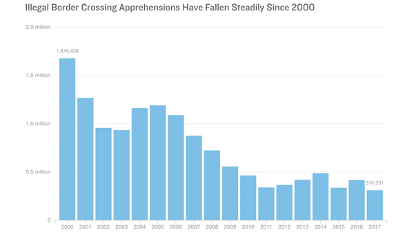 Chart: Illegal Border Crossing Apprehensions Have Fallen Steadily Since 2000