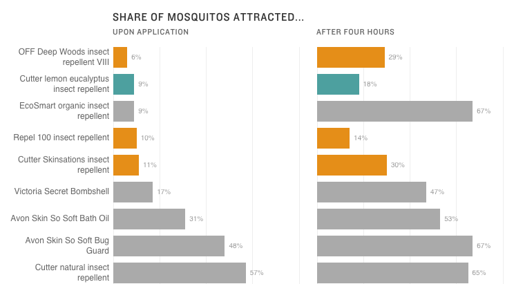 A Guide To The World Of Mosquito Repellents Goats And Soda Npr