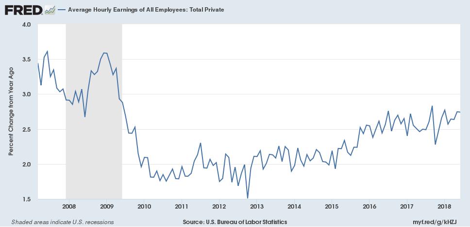 average hourly wages