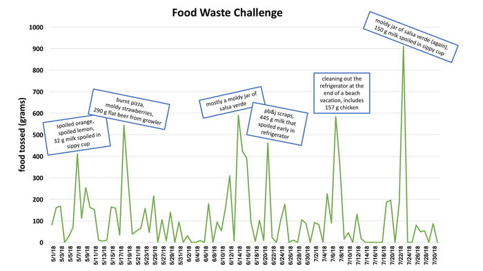 My food waste chart shows peaks and valleys.