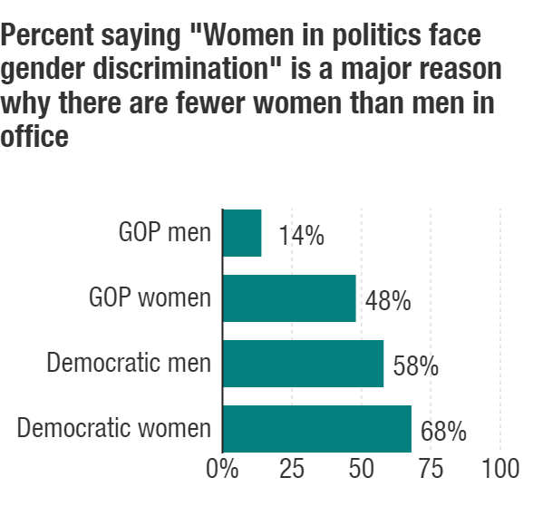 GOP men are far less likely than others to say discrimination keeps women out of political office.