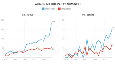 Is The Record Number Of Women Candidates A 2018 Blip — Or A Lasting Trend?