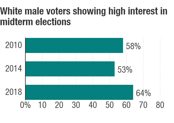 White male voters showing higher interest in 2018 midterms than in 2010 or 2014.