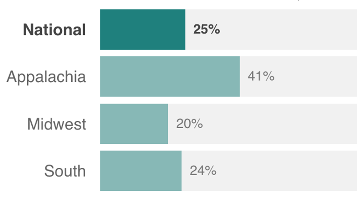NPR Poll: Rural Americans Are Worried About Addiction And Jobs, But Remain Optimistic