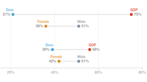 On #MeToo, Americans More Divided By Party Than Gender