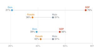 Poll Reveals Divided Understanding of #MeToo