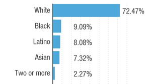 NPR's Staff Diversity Numbers, 2018
