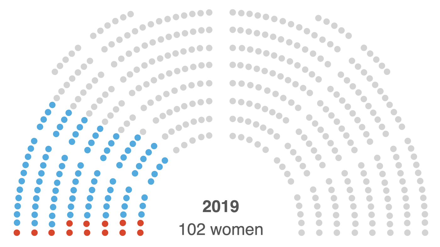 A New Congress Time For New Focus On >> What It Looks Like To Have A Record Number Of Women In The House Of