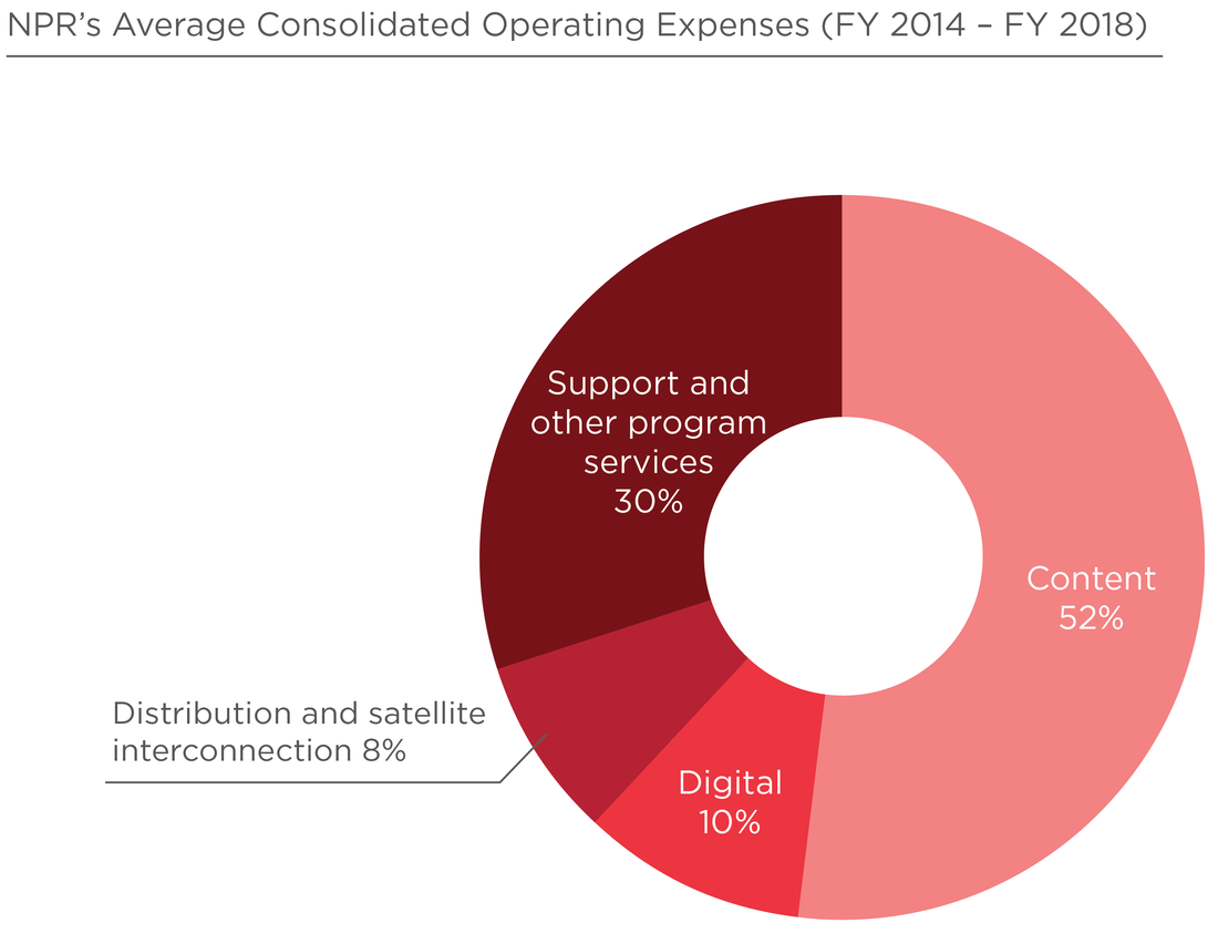 NPR's Average Consolidated Operating Expenditures