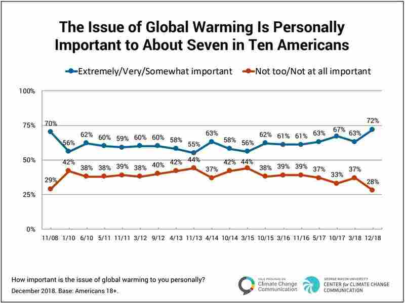 73% of Americans believe global warming is happening