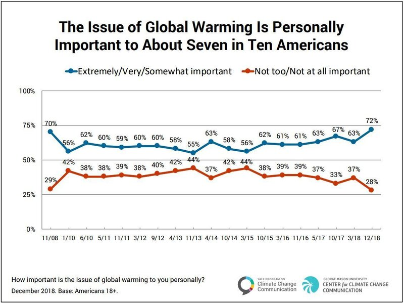 Did Global Warming Have Something To >> Concern About Global Warming Among Americans Spikes Report Says Npr
