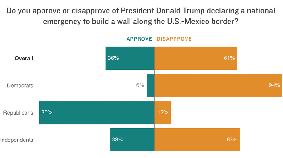Poll: 6-In-10 Disapprove Of Trump's Declaration Of A National Emergency
