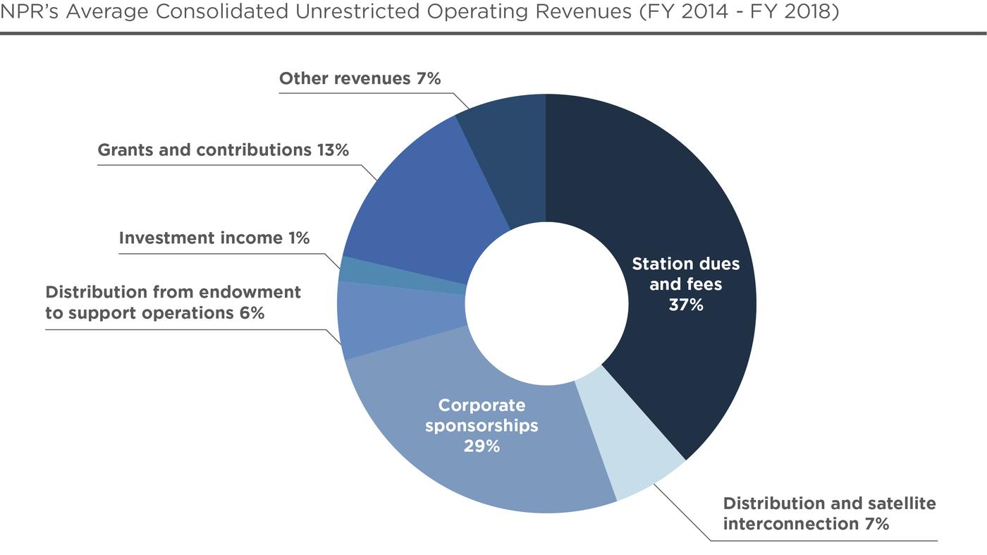 Public Radio Finances : NPR