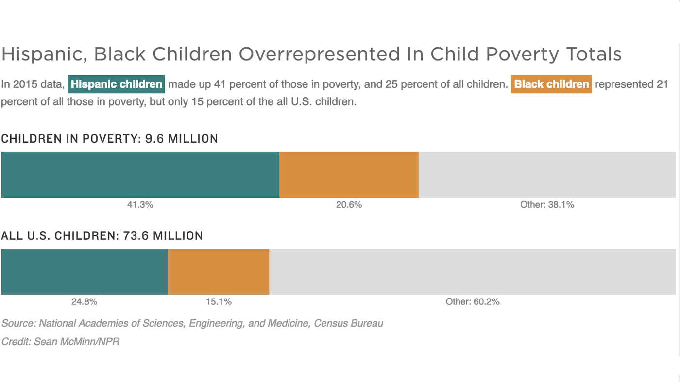 Childhood Poverty Parental Abuse Cost >> Report Child Poverty Could Be Cut In Half Over 10 Years At A Hefty