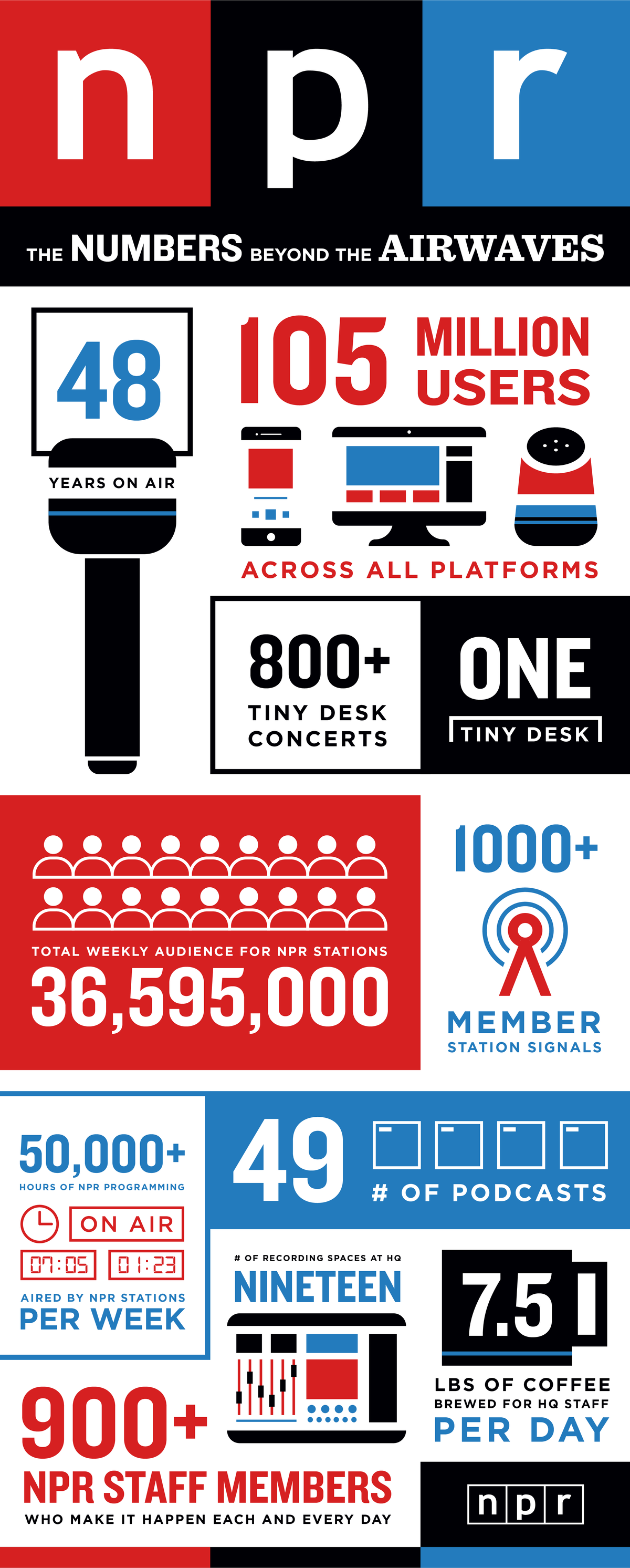 NPR Infographic: The Numbers Beyond the Airwaves
