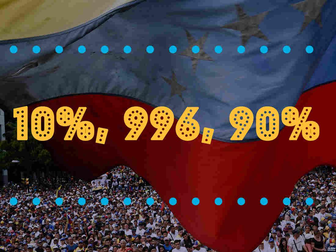 Venezuela indicators FEDERICO PARRA/AFP/Getty Images