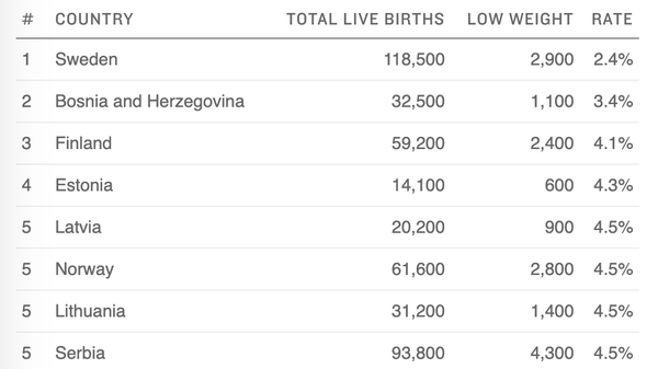 Which Countries Are Best At Preventing Low Birth Weight? Which Need To Do More?