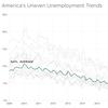 Unemployment line chart