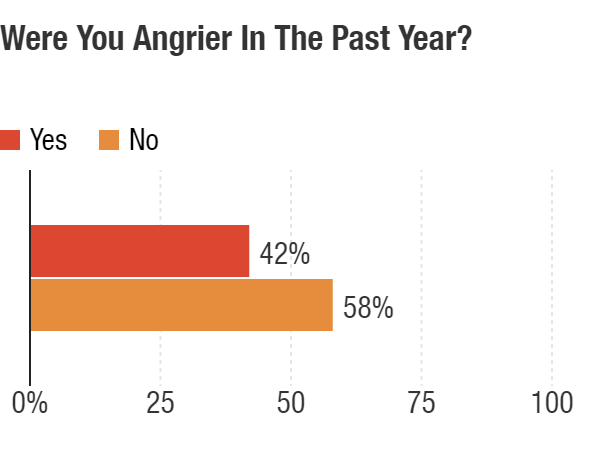 Were you angrier in the past year?